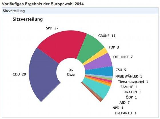 Europawahl Rechte Parteien