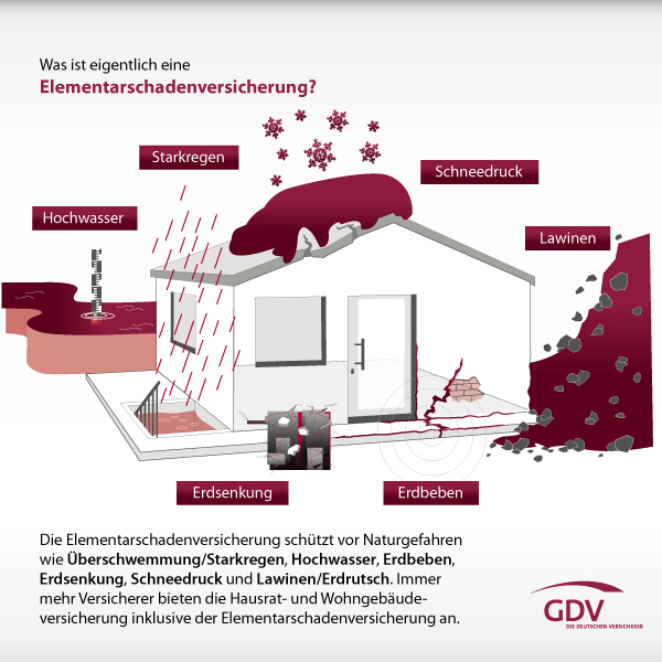 welche versicherung zahlt bei starkregen sturm berschwemmung sparten. Black Bedroom Furniture Sets. Home Design Ideas