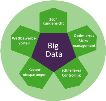 Chancen Big Data