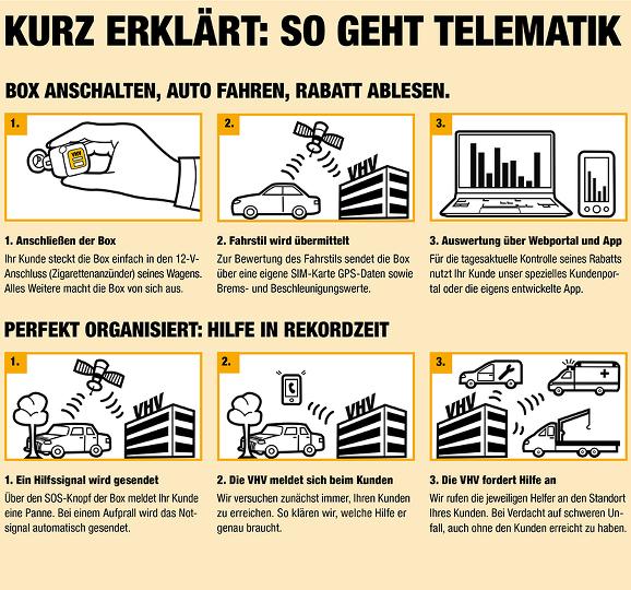 Gdv Notruf Versus Vhv Telematik Zweiter Zigarettenanzunder Gesucht