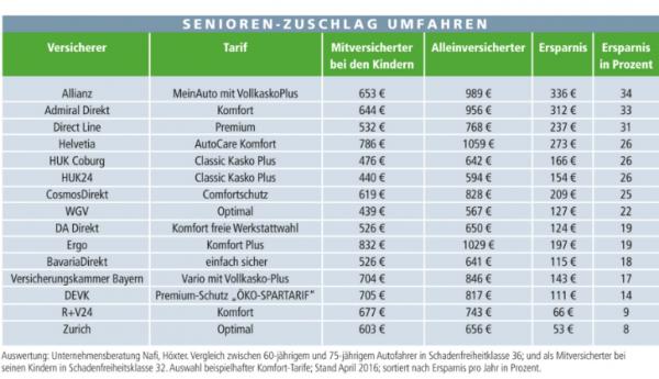 Kfz Versicherung So Sparen Senioren Hohe Beitrage Sparten