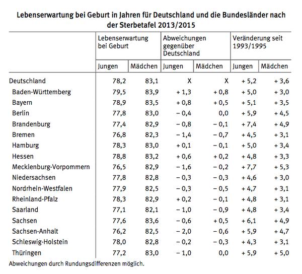 sterbetafeln lebenserwartung in ostdeutschland stieg berproportional markt. Black Bedroom Furniture Sets. Home Design Ideas