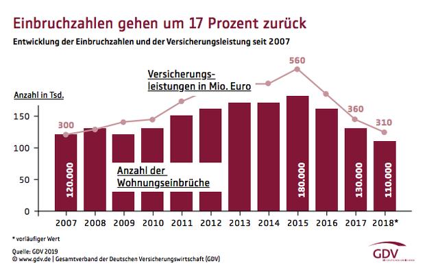Hausratversicherung Noch Immer Fast Dreizehn Wohnungseinbruche Pro