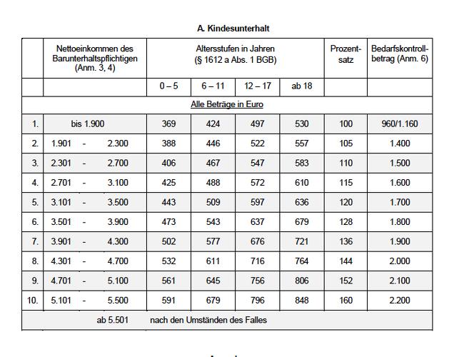 Olg Dusseldorf Veroffentlicht Die Dusseldorfer Tabelle 2020 Www Pkv Vorteile De Blog