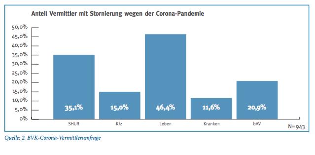 Storno wegen Corona: Diese Sparten sind besonders ...