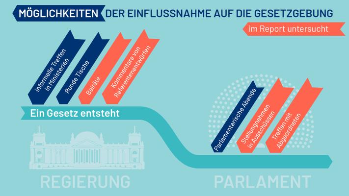 Gekaufte Politik Lobbyismus Wie Die Wirtschaft 2