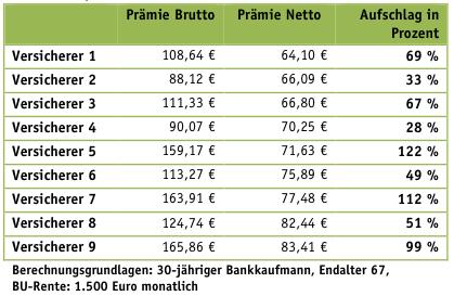 Preiskampf Der Bu Versicherer Bringt Nachteile F 252 R
